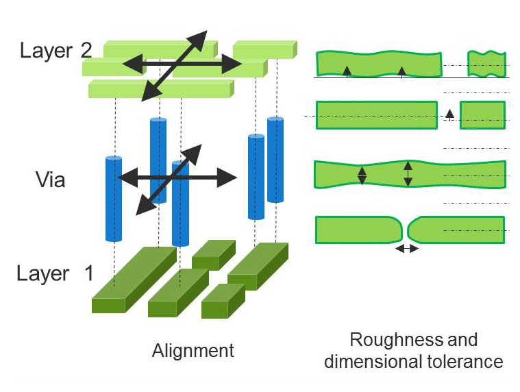 Patterning technology for advancements in scaling   R&D